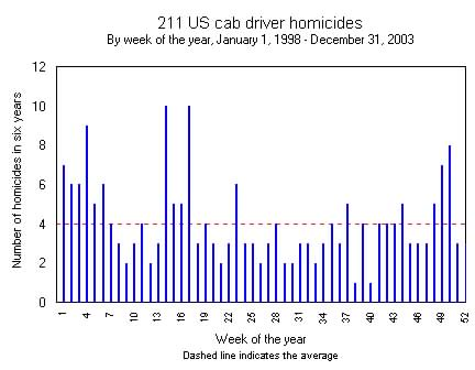 Homicides by week of the year
