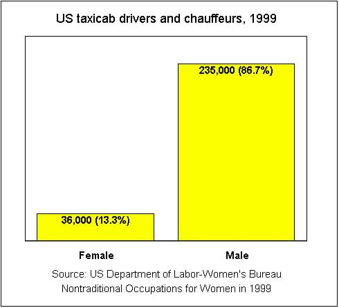 Of 271,000 taxicab drivers and chauffeurs, 13.3% are women and 86.7% are men - 1999 data from US Department of Labor Women's Bureau