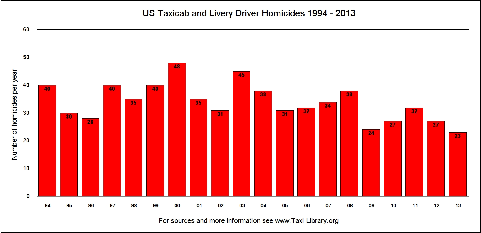 Chart showing the number of US cab driver homicides in each year from 1994 to 2013