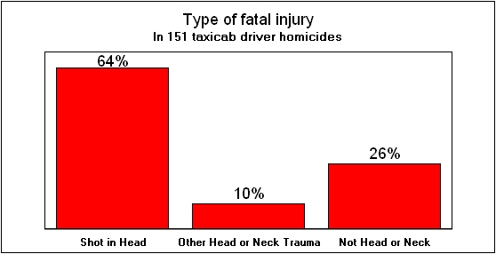 Three-quarters are head and neck injuries