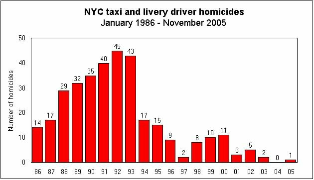 Chart of taxi homicides by year in NYC
