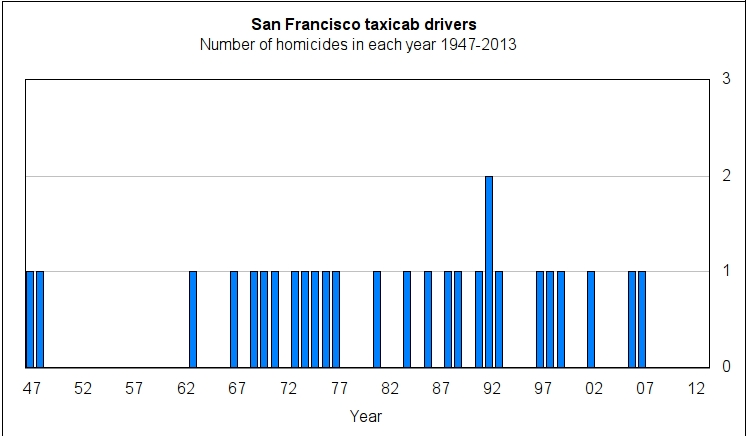 Chart by Charles Rathbone illustrates the frequency of taxi homicides, SF 1947-2013