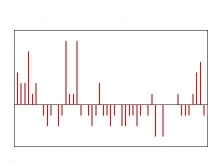 Chart by Charles Rathbone illustrates seasonal variation